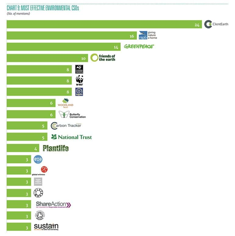 Chart showing most effective environmental CSOs