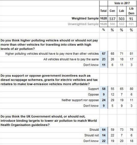 YouGov Survey Questions and Answers
